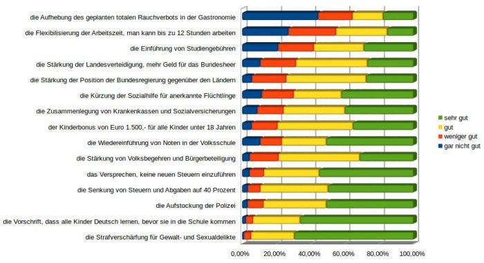 Zustimmung zur Politik der Regierung in Österreich Dezember 2017